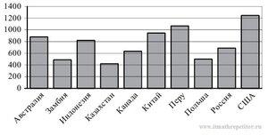 ЕГЭ диаграмма