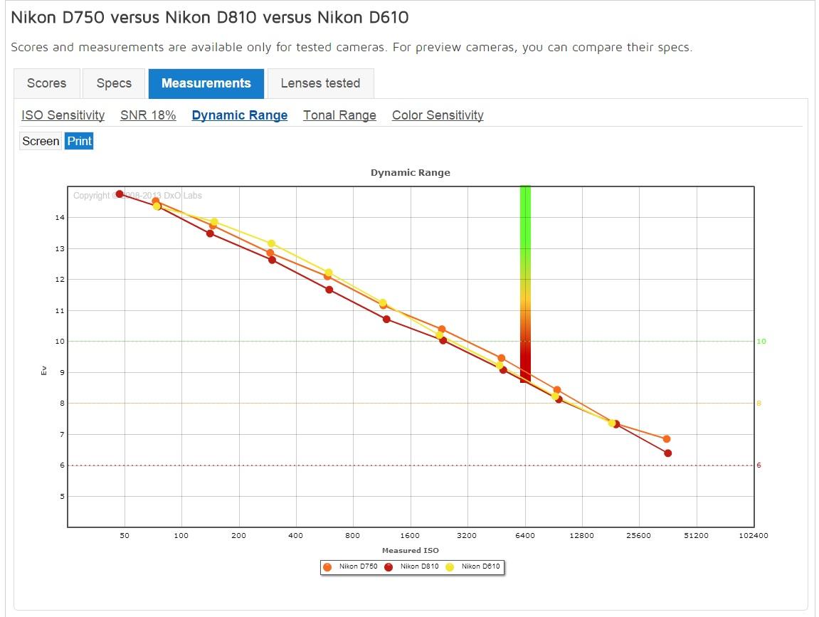 11. Динамический диапазон полнокадровых фотоаппаратов Nikon D750, D610 и D810