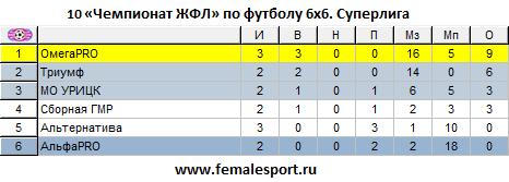 10 Чемпионат ЖФЛ по футболу 6х6. Суперлига. Статистика после 3 тура