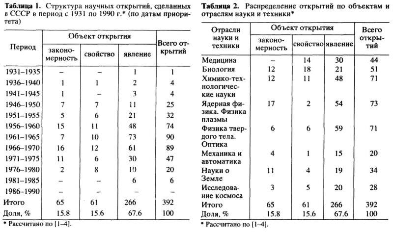 Открытия, сделанные в СССР