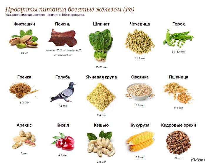 Продукты питания, богатые железом открытки фото рисунки картинки поздравления