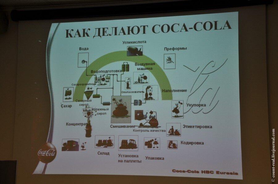 Полный состав coca-cola.