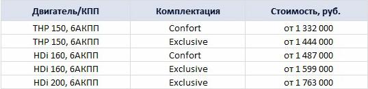 цены на кроссовер Citroen C5