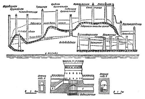 Рисунок 57. Схема самотёчного водопровода (профиль) и детали (реконструкция).