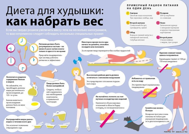 Как быстро набрать вес худеньким