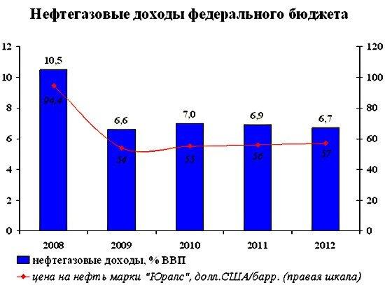 Нефть, нефтепродукты, газ: российские бюджет и ВВП