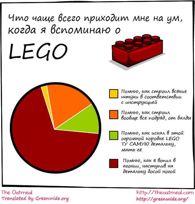 The Oatmeal - Lego (что я помню о Lego)