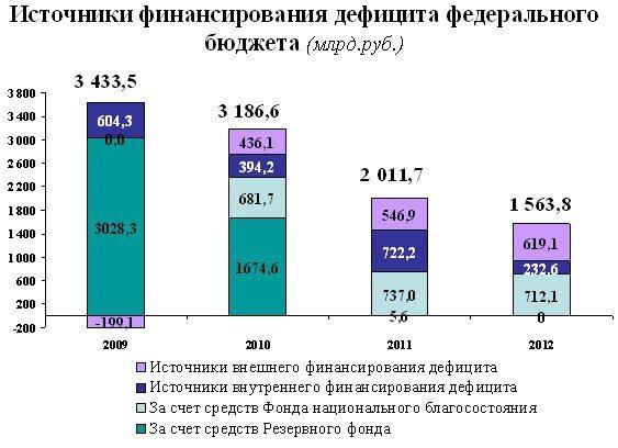 Курсовая работа: Бюджетная система Российской Федерации.