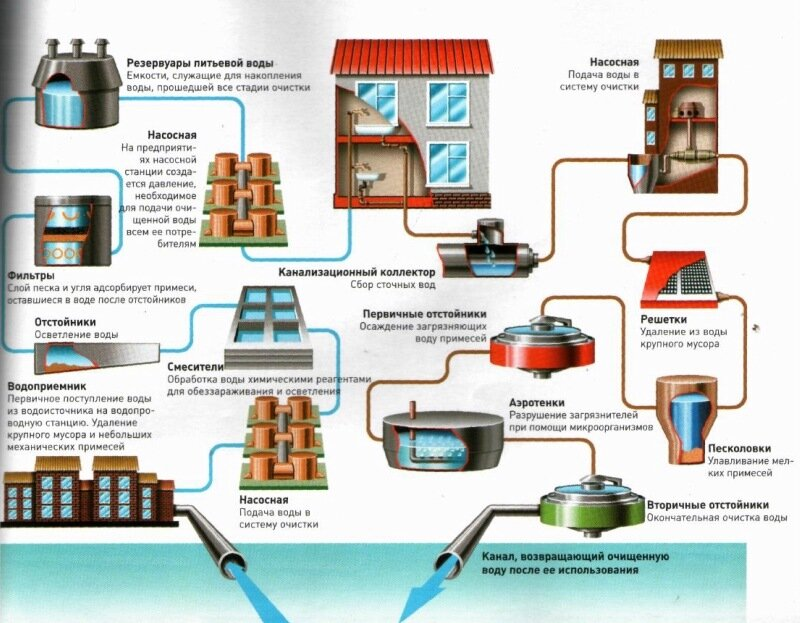 Схема водоснабжения водонапорной башней.