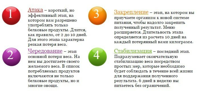 4_этапа_диета_Дюкана.jpg