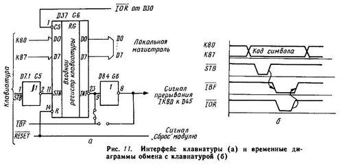 Интерфейс клавиатуры. Рис. 11.