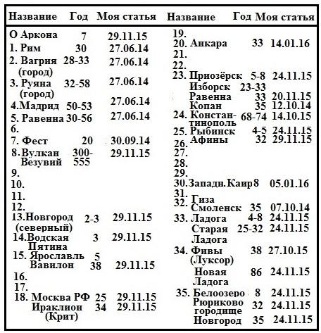 Пополненная таблица нумераций Аркон