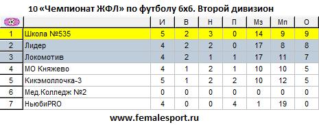 10ЧЖФЛ-Второй-5.png