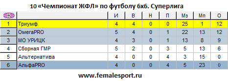 10ЧЖФЛ-Суперлига-5.png