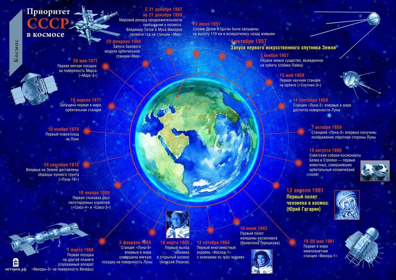 Приоритет СССР в космосе