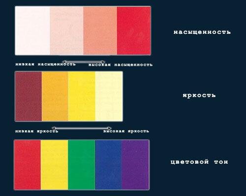 1. Насыщенность 2. Яркость 3. Цветовой тон