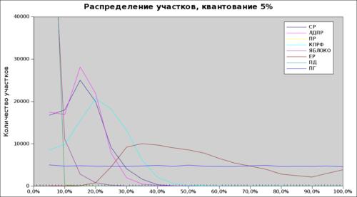Лесенка Чурова, квантование 5%
