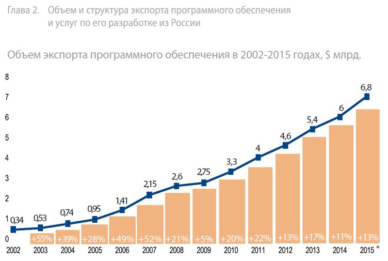 Объём экспорта ПО из России.png