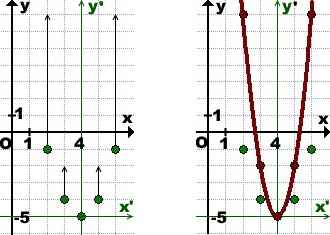 postroenie-grafika-kvadratichnoj-funkcii