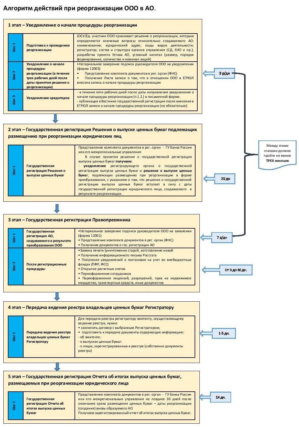 пакет документов для регистрации ооо при одном учредителе