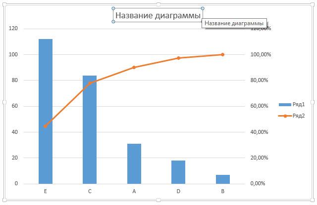 Рис. 8. Присвоение названия диаграмме