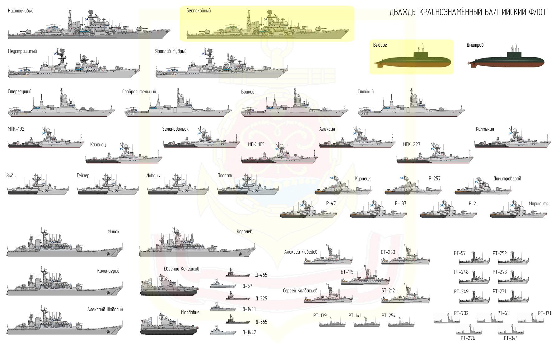 изображениям классификация боевых кораблей с картинками фотографии сохли