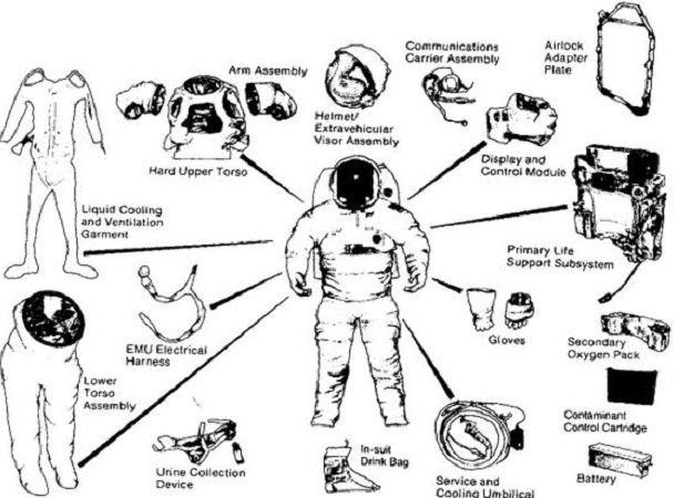 ВНАСА обеспокоены серьезной нехваткой скафандров для астронавтов
