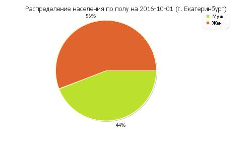 Есть рекорд: численность населения Екатеринбурга перевалила за1,5 млн.
