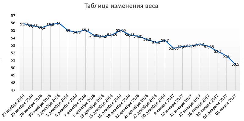 таблица изменения веса.jpg