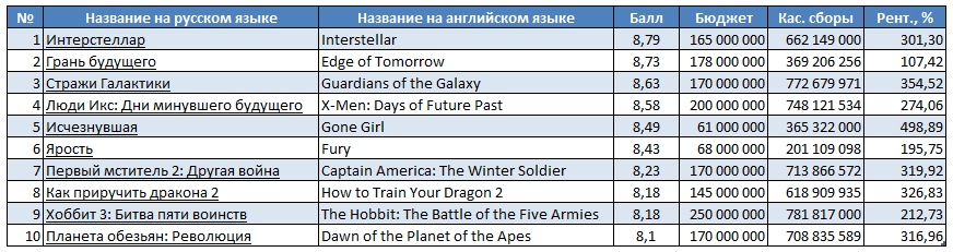 Топ 10 фильмов 2014