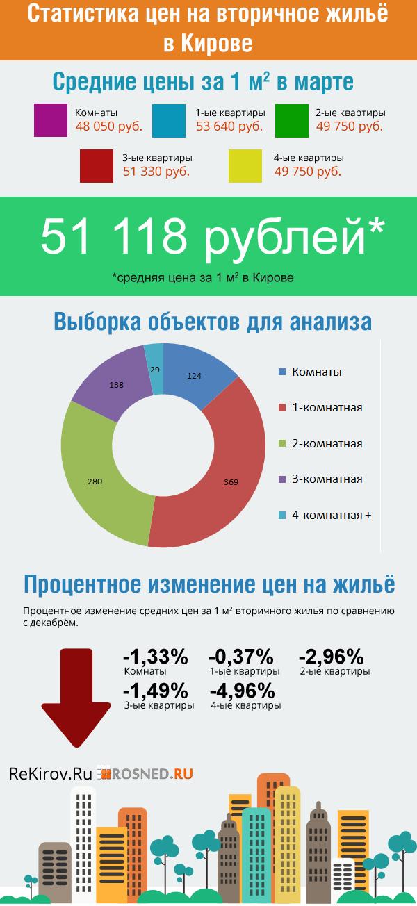 Инфографика: статистика цен на вторичное жилья в Кирове