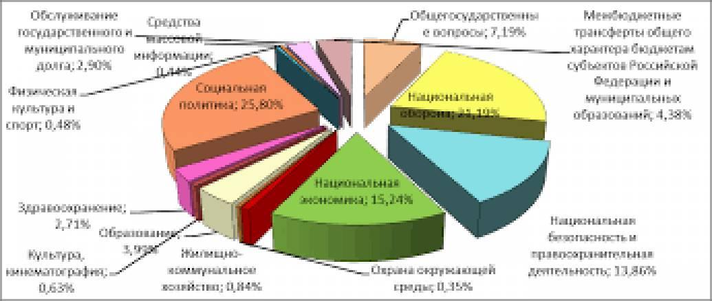 Треть бюджета России идет на войну, - эксперт