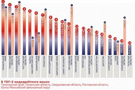 Ростовская область вошла втоп-5 медиарейтинга инвестпривлекательности регионов