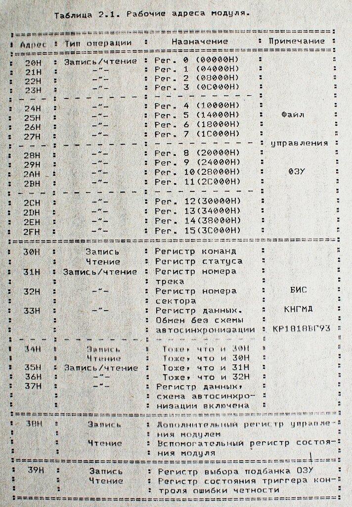МКНГМД Вариант-3. Версия на К1818ВГ93 0_15a0bc_81283dee_XXL