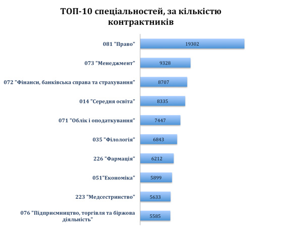 Половина зачисленных вукраинские университеты будут учиться набюджете