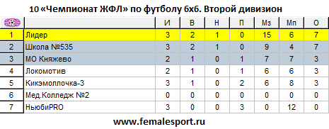10 Чемпионат ЖФЛ по футболу 6х6. Второй дивизион. Статистика после 3 тура