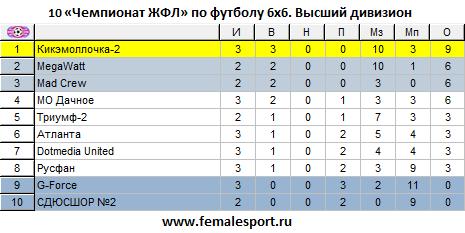 10 Чемпионат ЖФЛ по футболу 6х6. Высший дивизион. Статистика после 3 тура