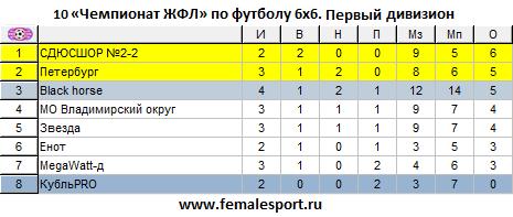 10 Чемпионат ЖФЛ по футболу 6х6. Первый дивизион. Статистика после 3 тура