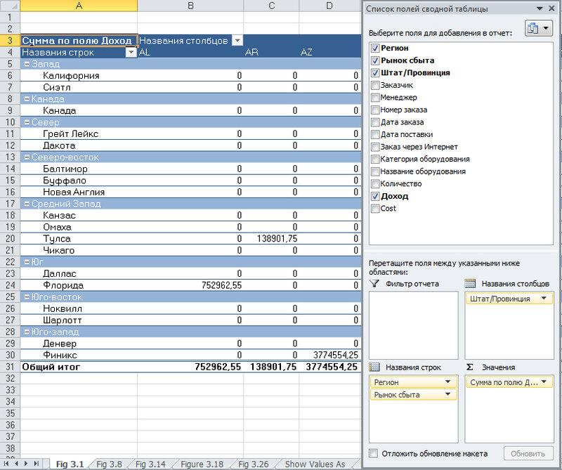 Рис. 3.1. Стандартная сводная таблица