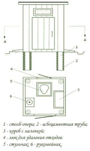 как построить туалет для дачи