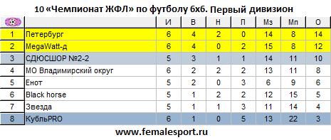 10ЧЖФЛ-Первый-6.png