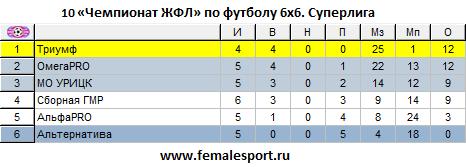 10ЧЖФЛ-Суперлига-6.png