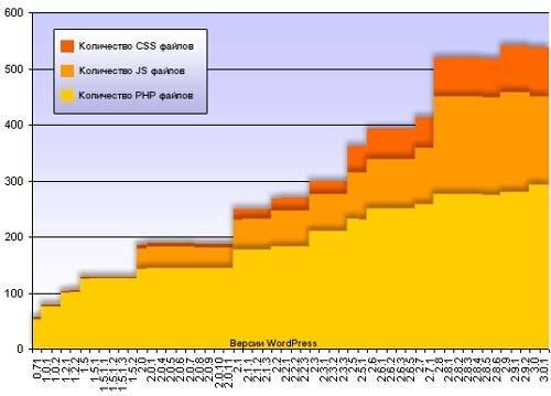Количество CSS, php и JS файлов в wordpress