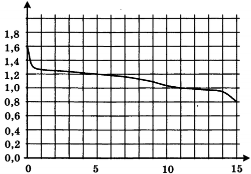 ЕГЭ график