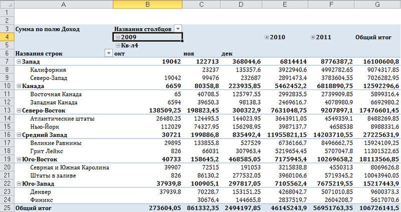 Рис. 4.3. По умолчанию программа Excel добавляет новые сгруппированные поля дат в макет сводной таблицы