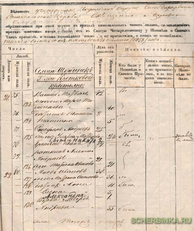 Трудовой договор Полевая (Дер. Захарьино) улица документы для кредита в москве Марьиной Рощи 1-й проезд