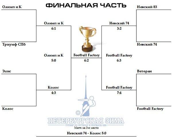 Петербургская Зима 2011. Итоговая сетка плей-офф