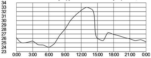 ГИА график