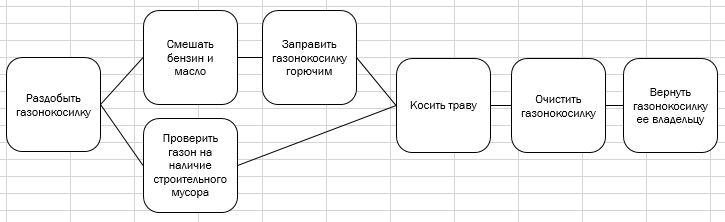 Рис. 1. Диаграмма предшествования