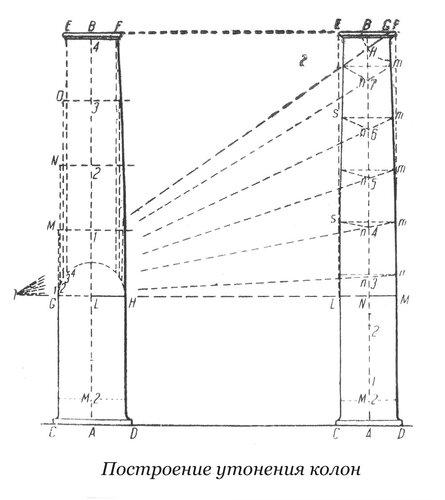 Построение утонения колонны, чертеж
